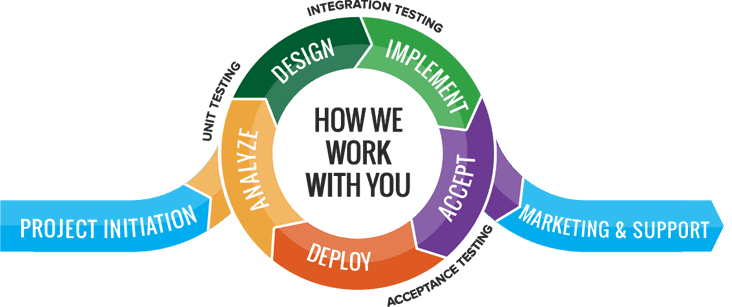 How we work with you